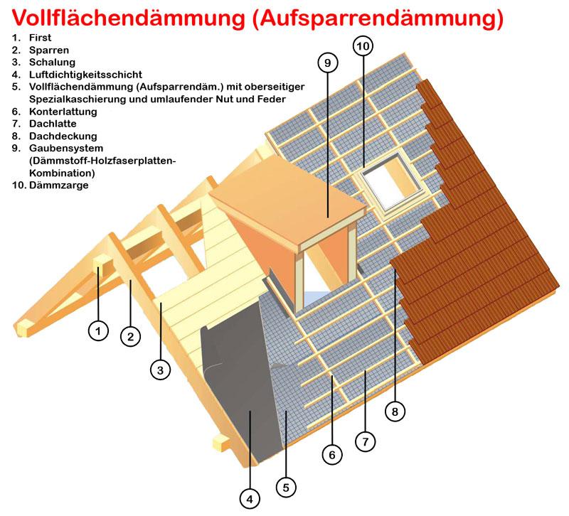 dachisolierung dachd mmung kosten sparen durch gute d mmung. Black Bedroom Furniture Sets. Home Design Ideas