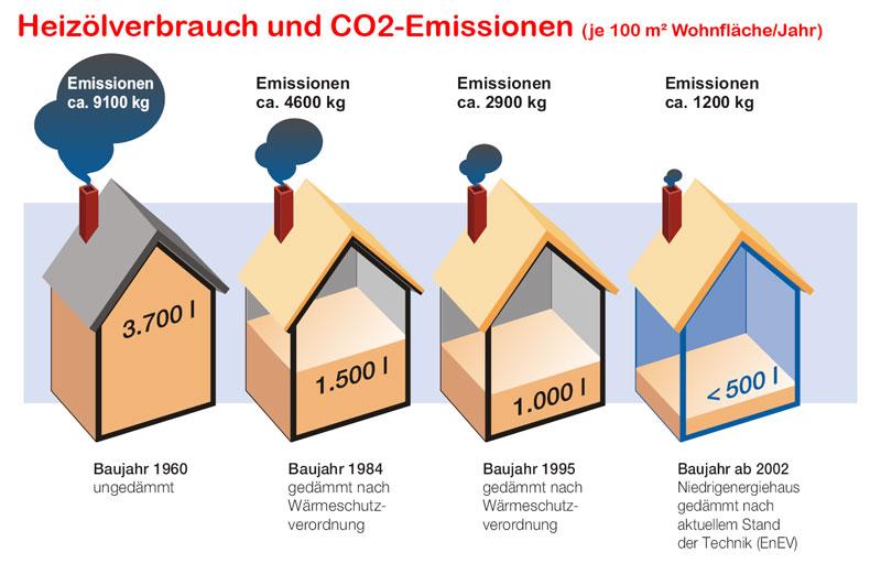 Dachisolierung Dachdämmung Kosten Sparen Durch Gute Dämmung