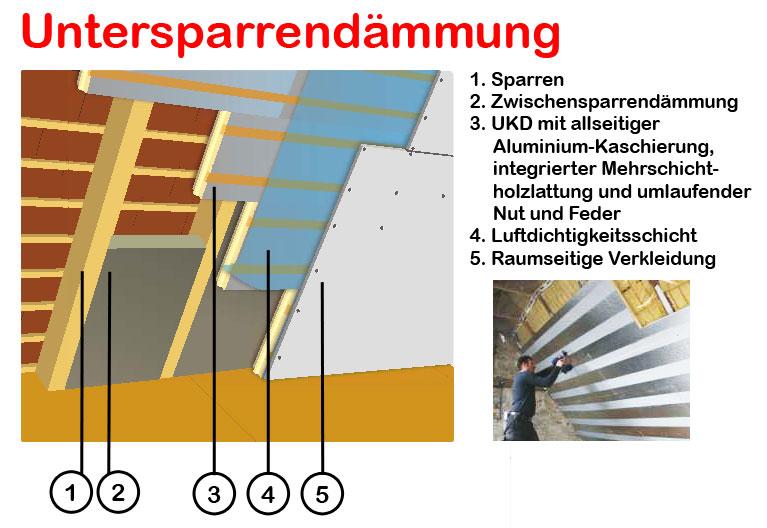 Dachisolierung Dachdammung Kosten Sparen Durch Gute Dammung