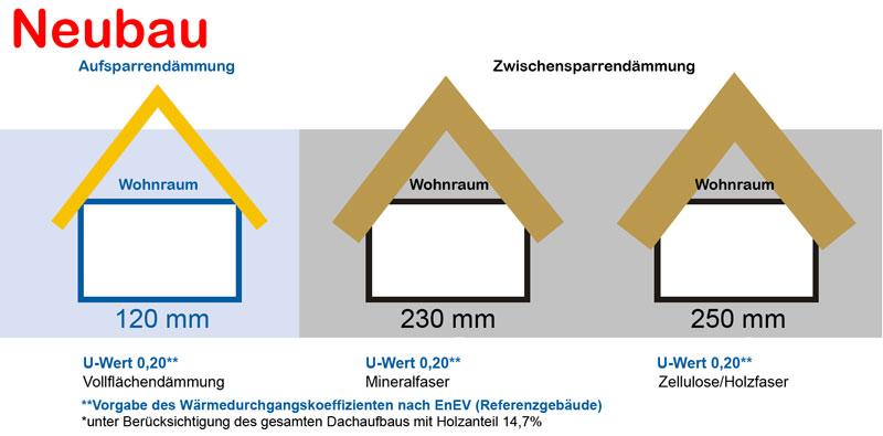 Fabulous Dach Dämmstoffe - Die richtige Isolierung für Ihr Dachgeschoss KZ56
